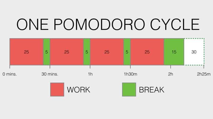 ciclo break work tecnica pomodoro